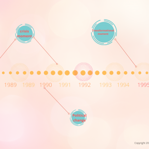 Timeline The Butterfly Bureau